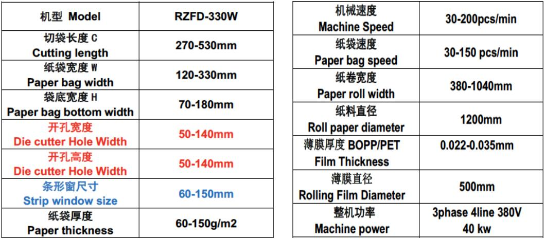 paper bag machine data