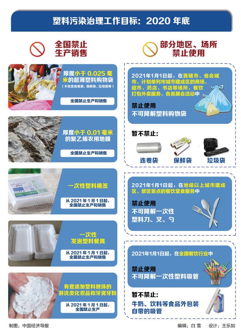 non-degradable plastic bags will be banned next year in China 2